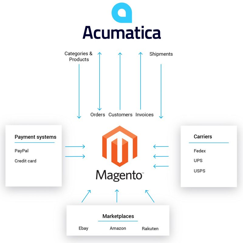 Integration CMS Magenta and Acumatice ERP