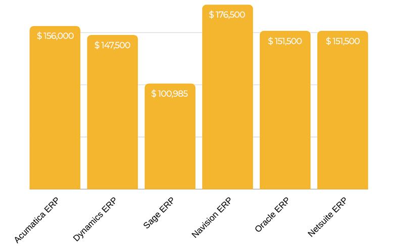 Overview of ERP Developer Salaries in 2020