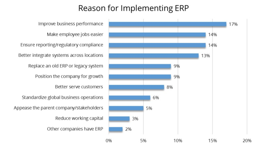 reason of implement erp